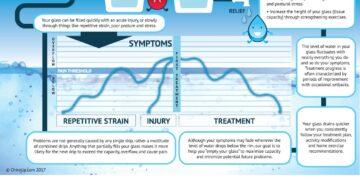 Back pain & neck pain symptoms?
